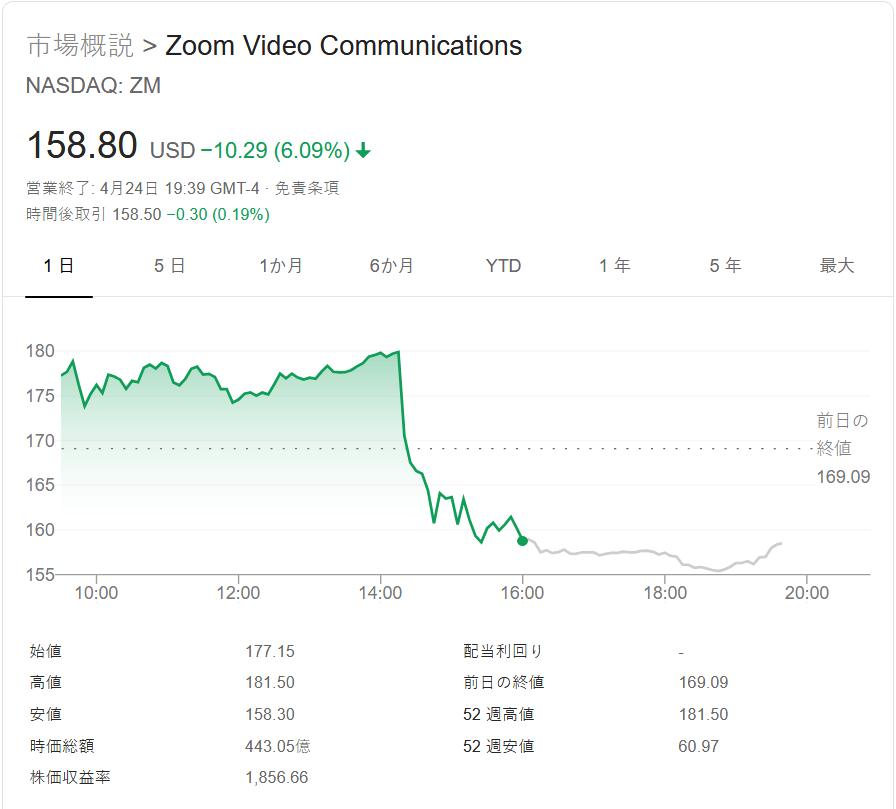 Zoom 株